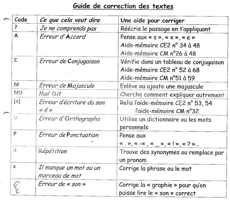 Compilation D 39 Changes Sur L 39 Orthographe Coop 39 Icem