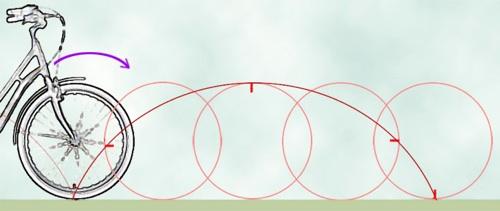 une cycloïde
