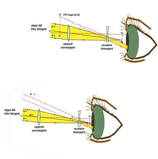 1f6fceaebb8456 La première lunette astronomique, encore appelée lunette de Galilée, était  née.