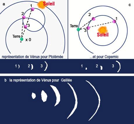 Galilée - Phases de Vénus