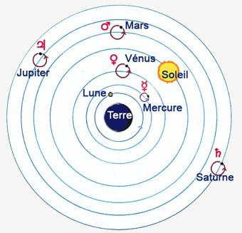 systeme de ptolemee